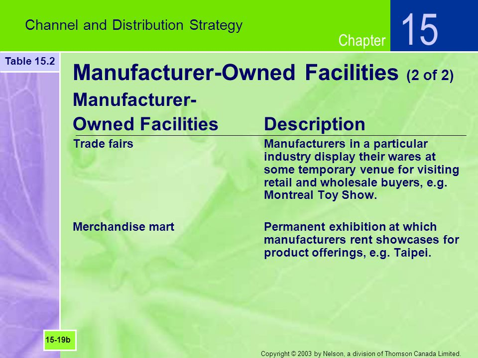 Manufacturer-Owned Facilities (2 of 2)