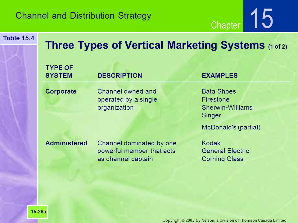 Three Types of Vertical Marketing Systems (1 of 2)