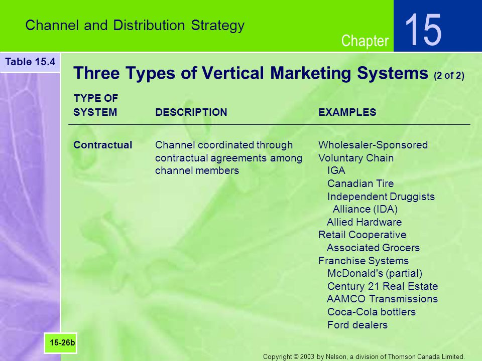 Three Types of Vertical Marketing Systems (2 of 2)