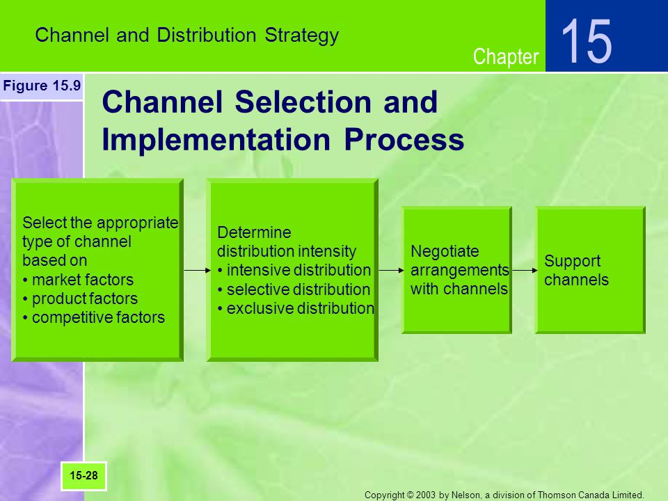 Channel Selection and Implementation Process