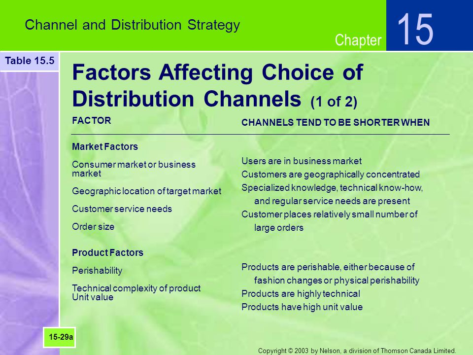 Factors Affecting Choice of Distribution Channels (1 of 2)