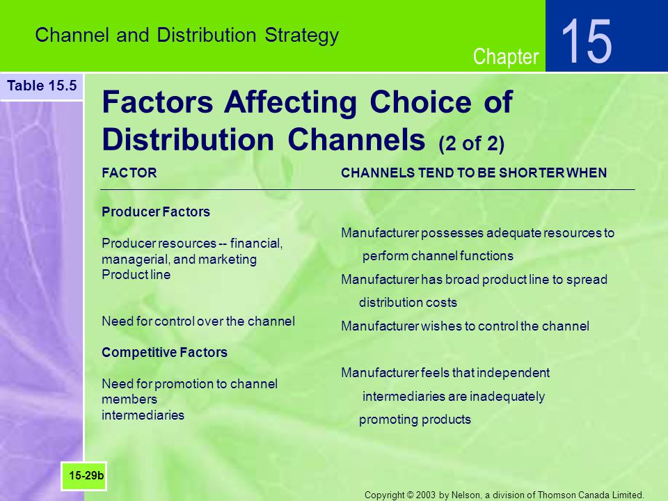 Factors Affecting Choice of Distribution Channels (2 of 2)