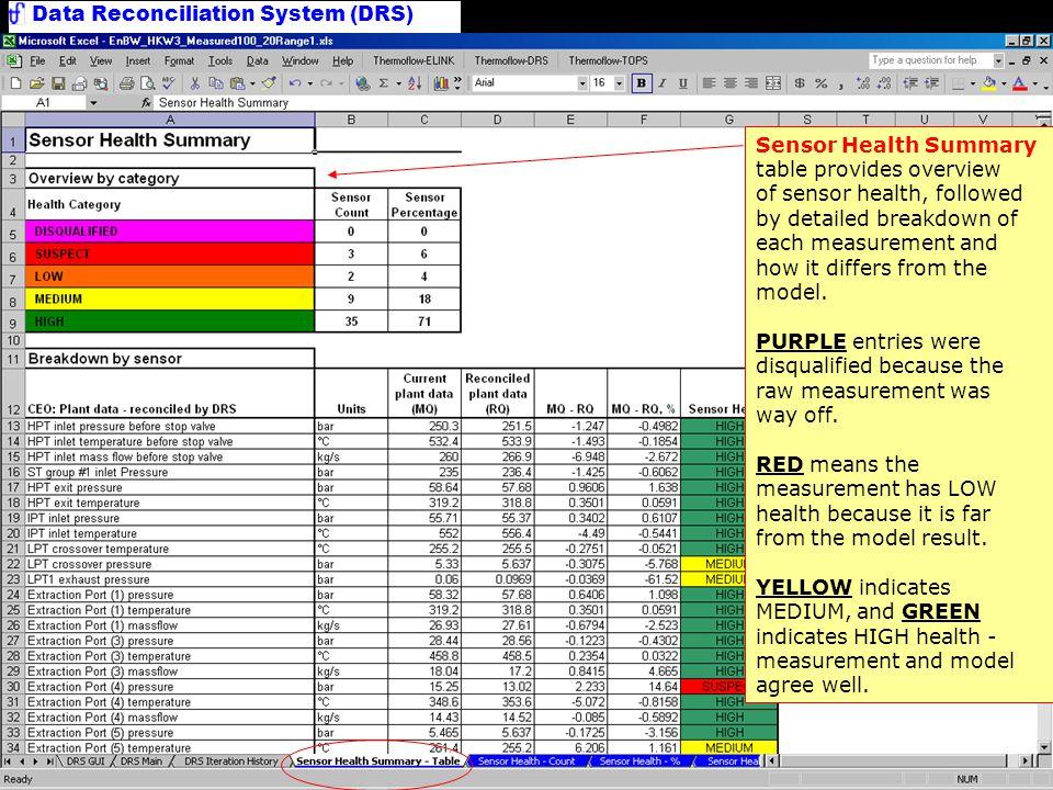Sensor Health Summary Table