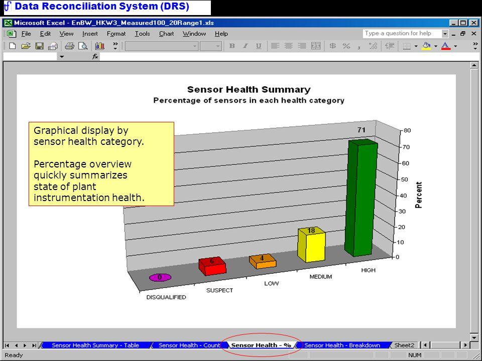 Sensor Health Summary Chart