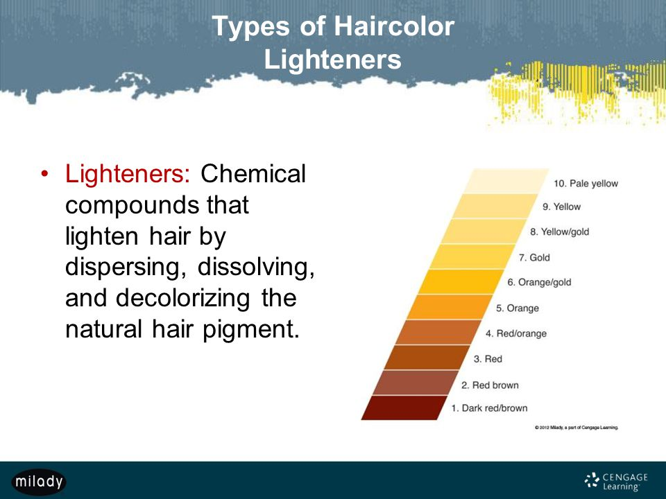 Types of Haircolor Lighteners