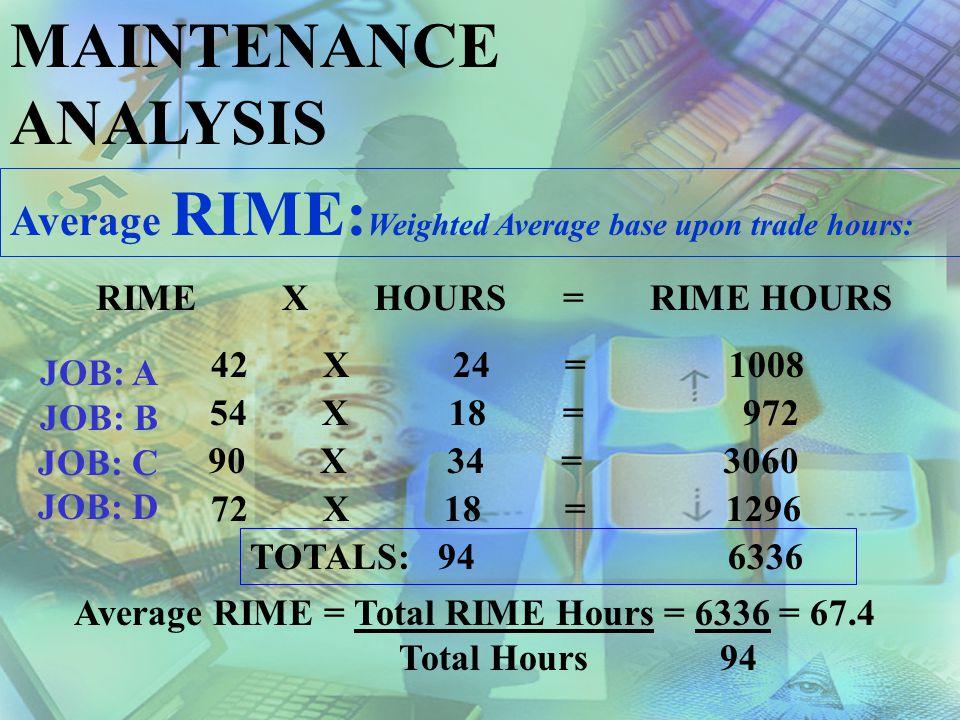 RIME X HOURS = RIME HOURS
