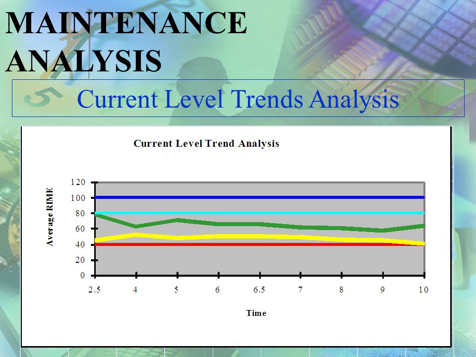 Current Level Trends Analysis