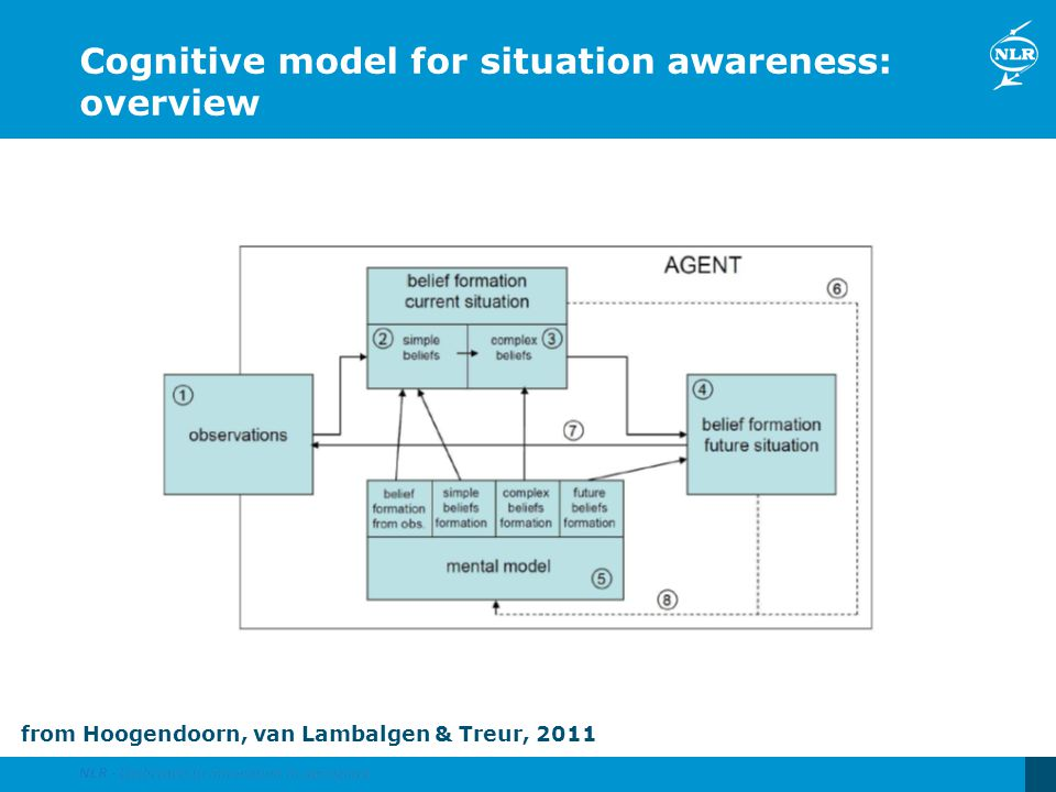 Cognitive model for situation awareness: overview