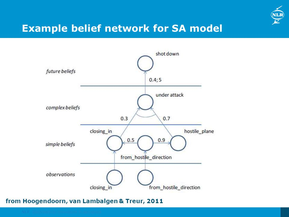 Example belief network for SA model