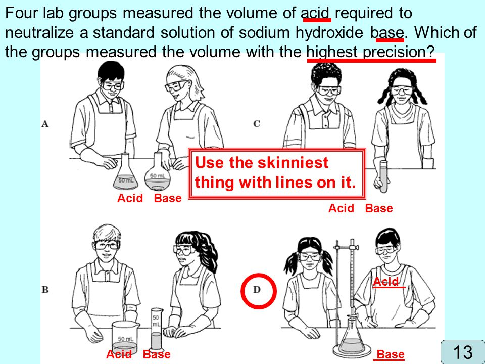 Four lab groups measured the volume of acid required to neutralize a standard solution of sodium hydroxide base. Which of the groups measured the volume with the highest precision