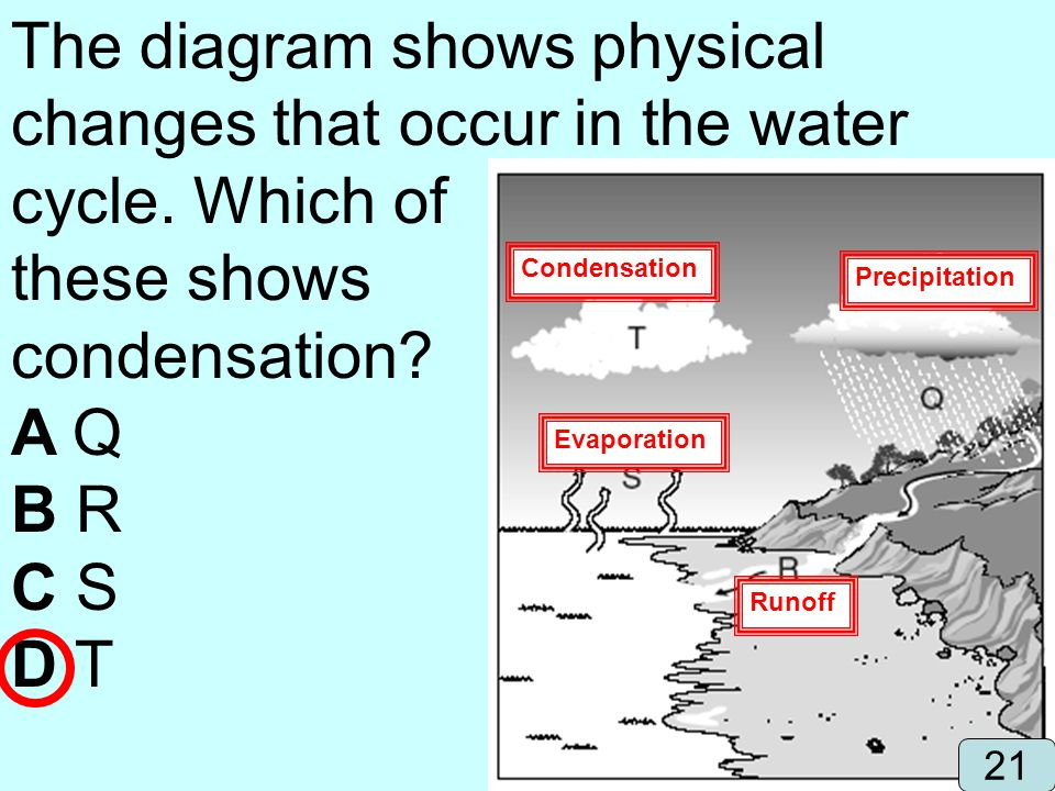 The diagram shows physical changes that occur in the water cycle