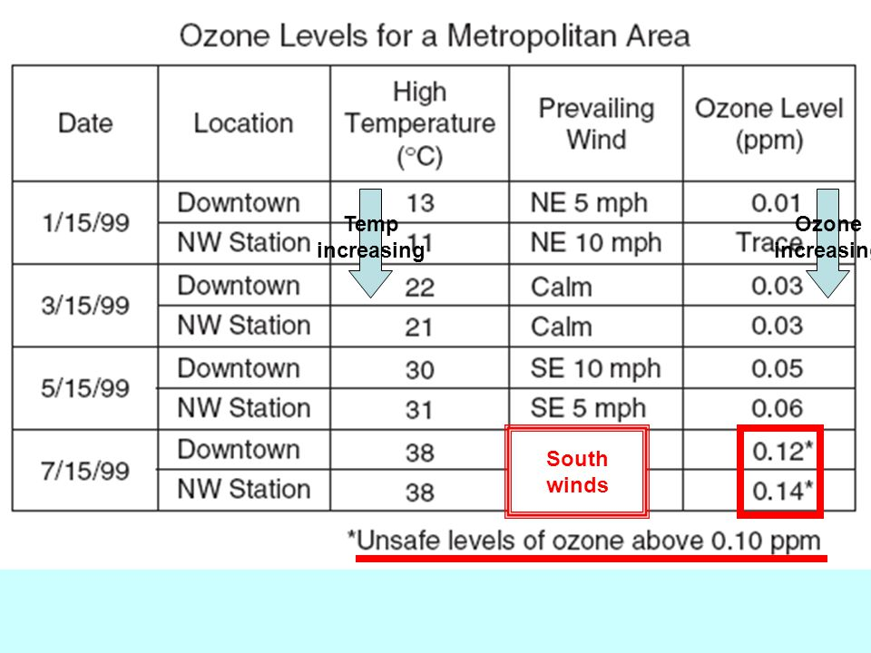 Temp increasing Ozone increasing South winds