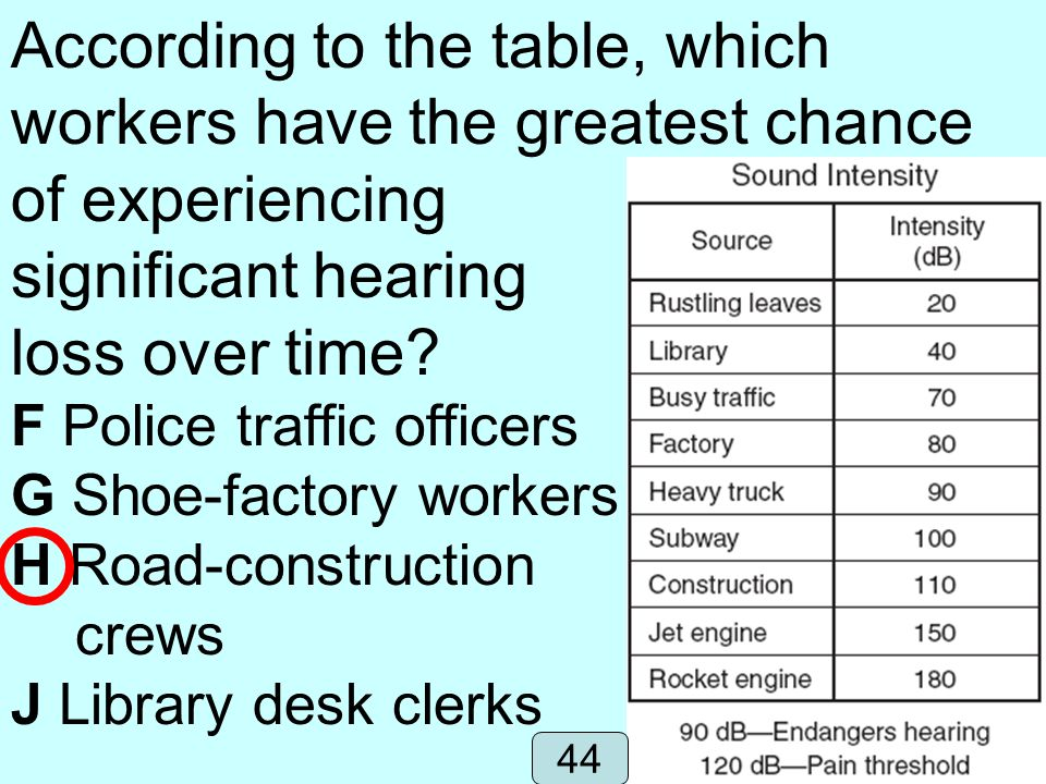 According to the table, which workers have the greatest chance of experiencing