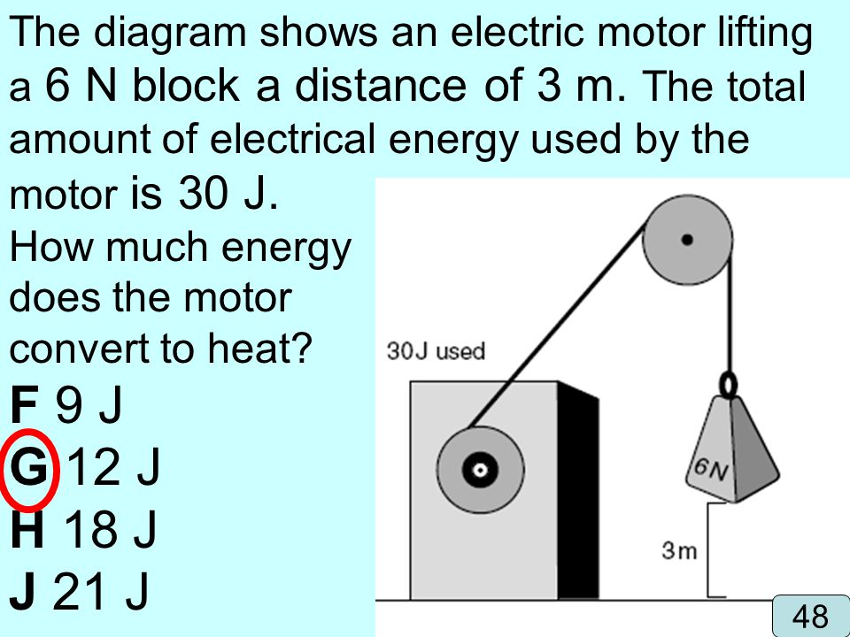 The diagram shows an electric motor lifting a 6 N block a distance of 3 m. The total amount of electrical energy used by the