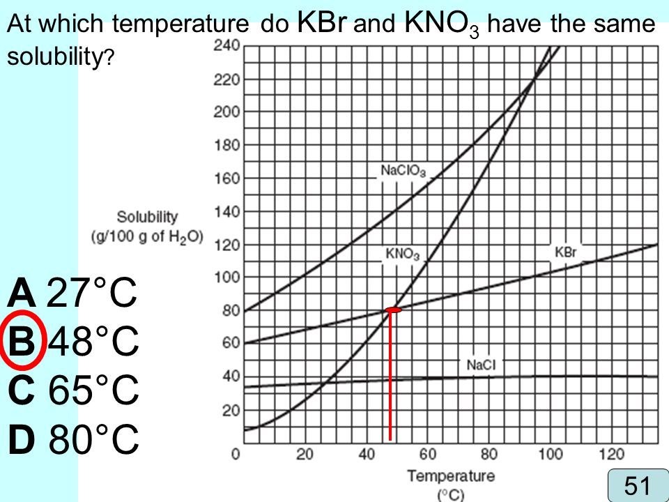 At which temperature do KBr and KNO3 have the same solubility