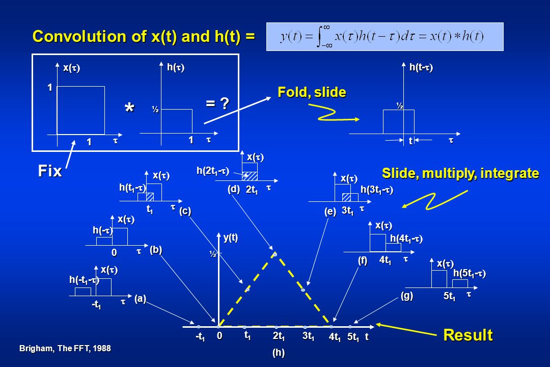 * Convolution of x(t) and h(t) = = Fix Result Fold, slide