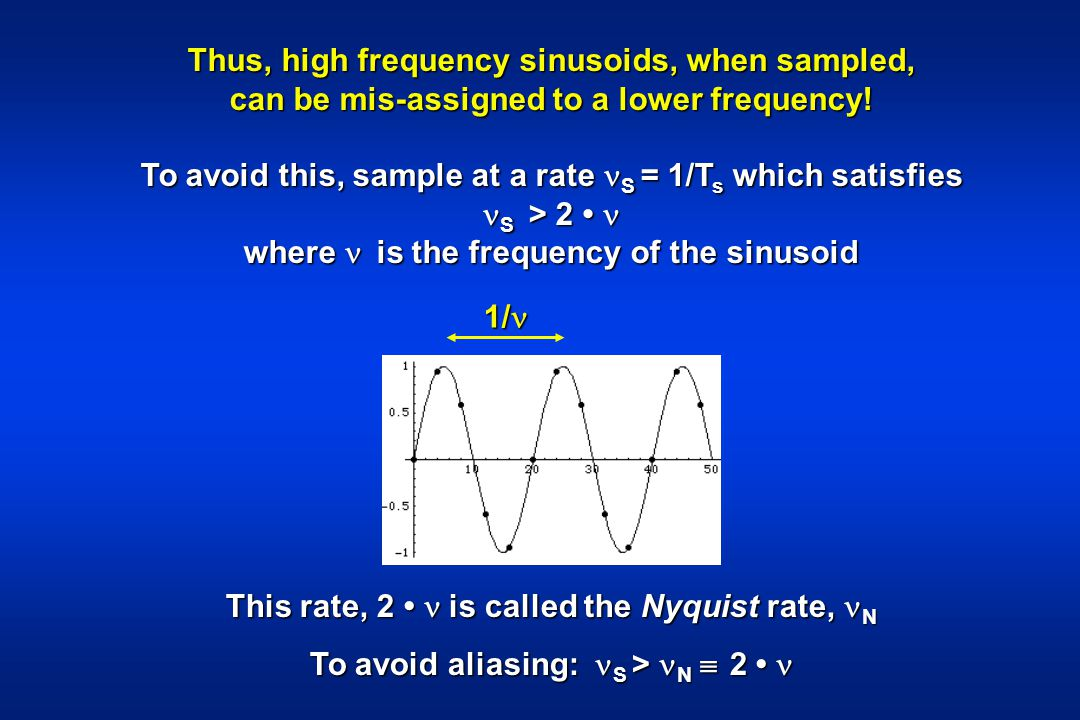 Thus, high frequency sinusoids, when sampled,