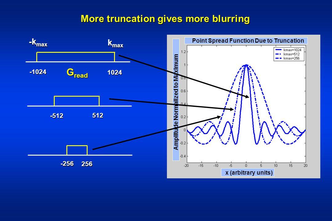 More truncation gives more blurring