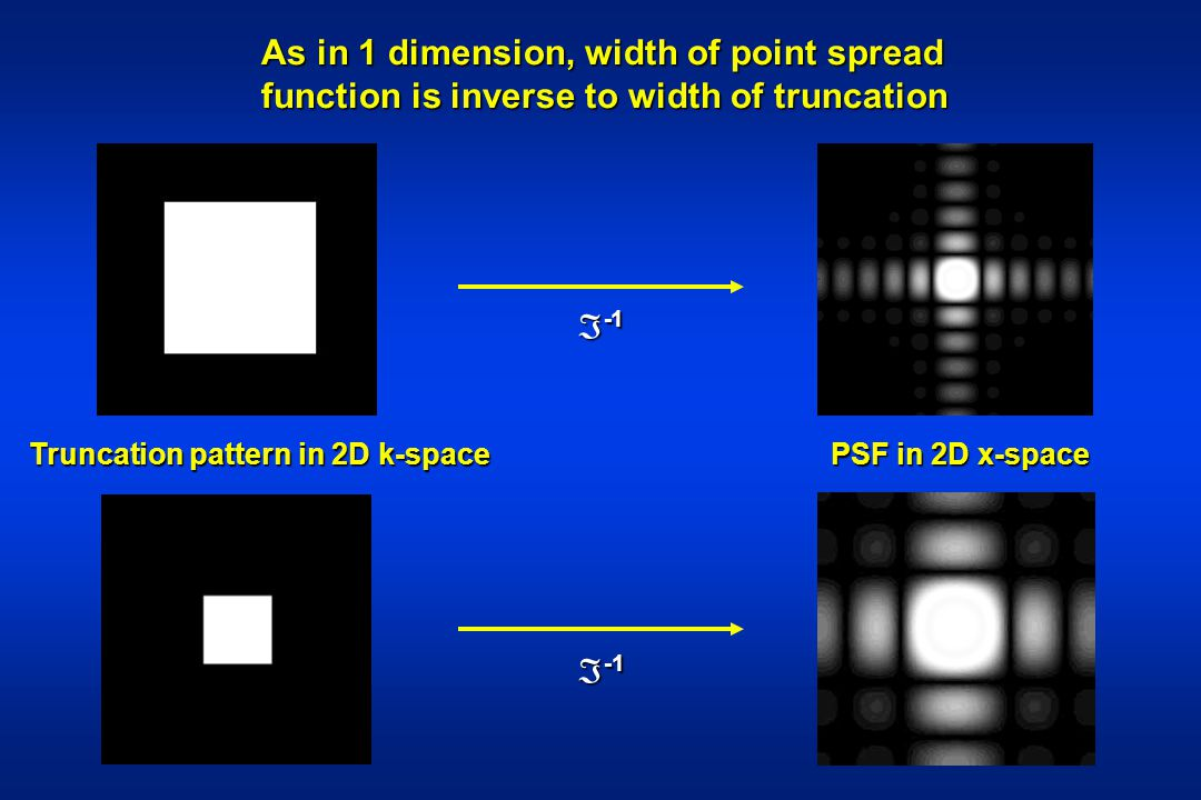As in 1 dimension, width of point spread function is inverse to width of truncation