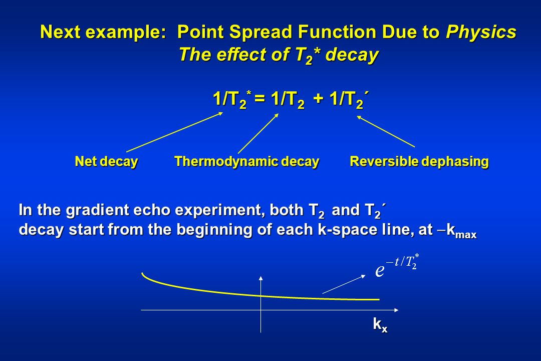 Next example: Point Spread Function Due to Physics