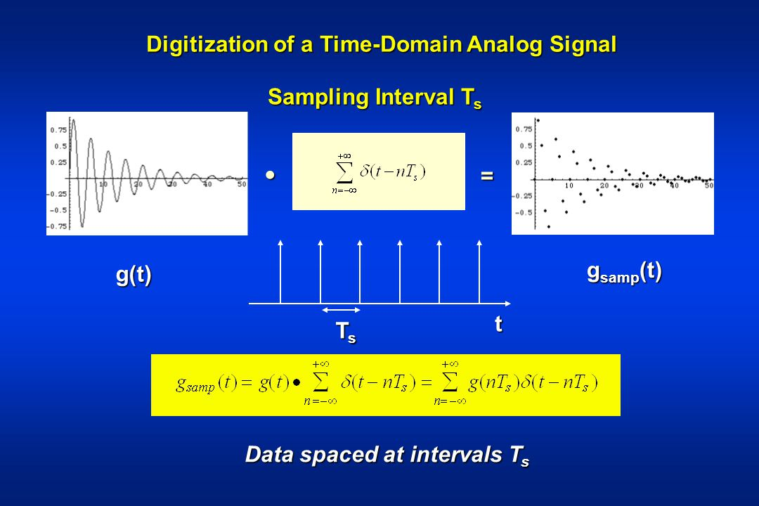 Digitization of a Time-Domain Analog Signal
