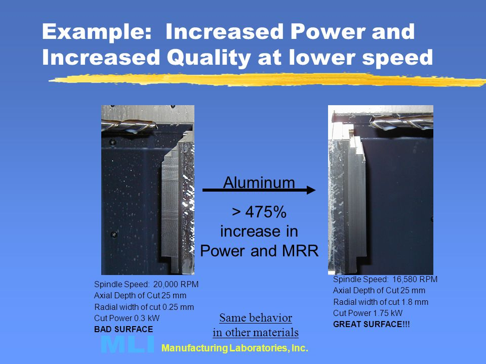 Example: Increased Power and Increased Quality at lower speed
