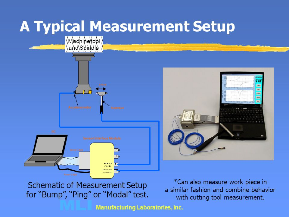 A Typical Measurement Setup