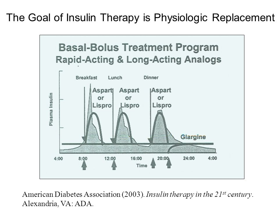 The Goal of Insulin Therapy is Physiologic Replacement