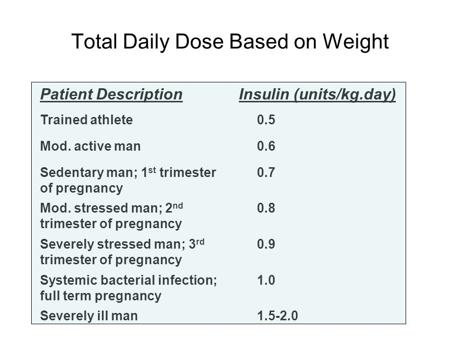 Total Daily Dose Based on Weight