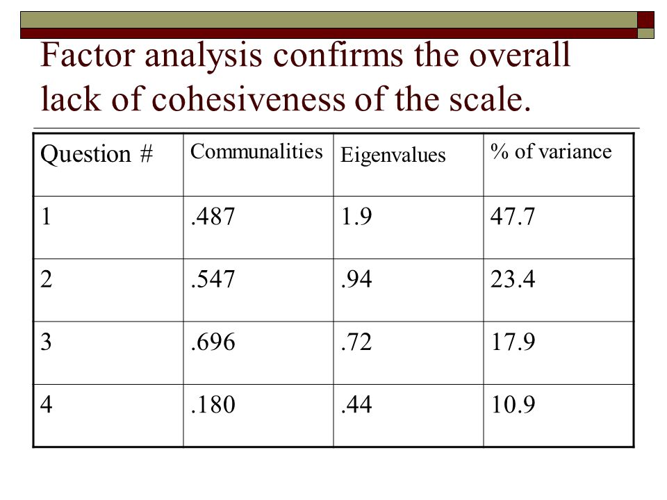 Factor analysis confirms the overall lack of cohesiveness of the scale.