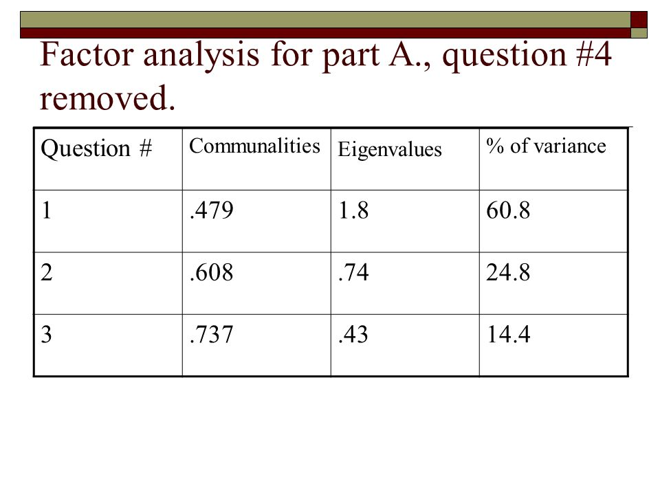 Factor analysis for part A., question #4 removed.