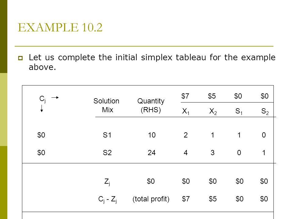 EXAMPLE 10.2 Let us complete the initial simplex tableau for the example above. $7 $5 $0 $0.