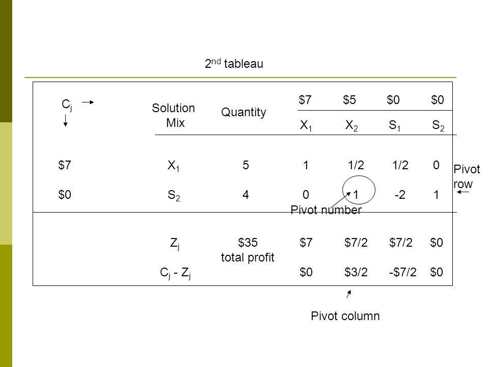 2nd tableau $7 $5 $0 $0. Cj. Solution. Mix. Quantity. X1 X2 S1 S2.