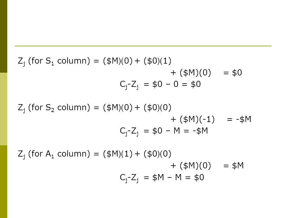 Zj (for S1 column) = ($M)(0) + ($0)(1)