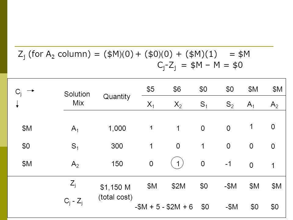Zj (for A2 column) = ($M)(0) + ($0)(0) + ($M)(1) = $M