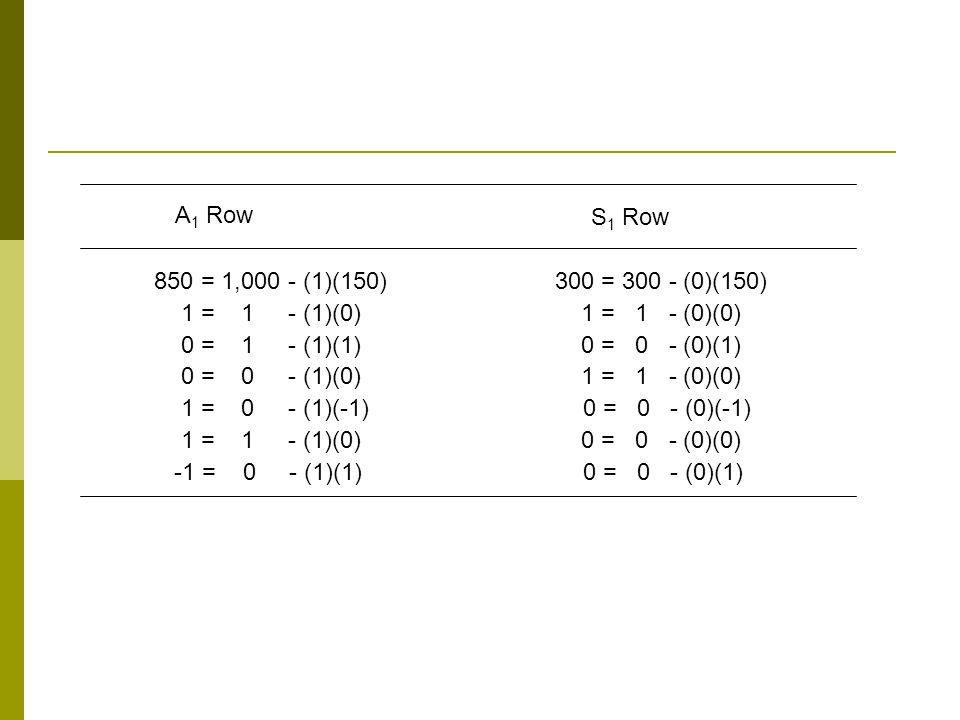 A1 Row S1 Row. 850 = 1,000 - (1)(150) 300 = 300 - (0)(150)