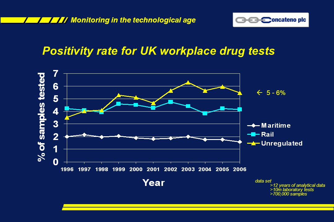 Positivity rate for UK workplace drug tests