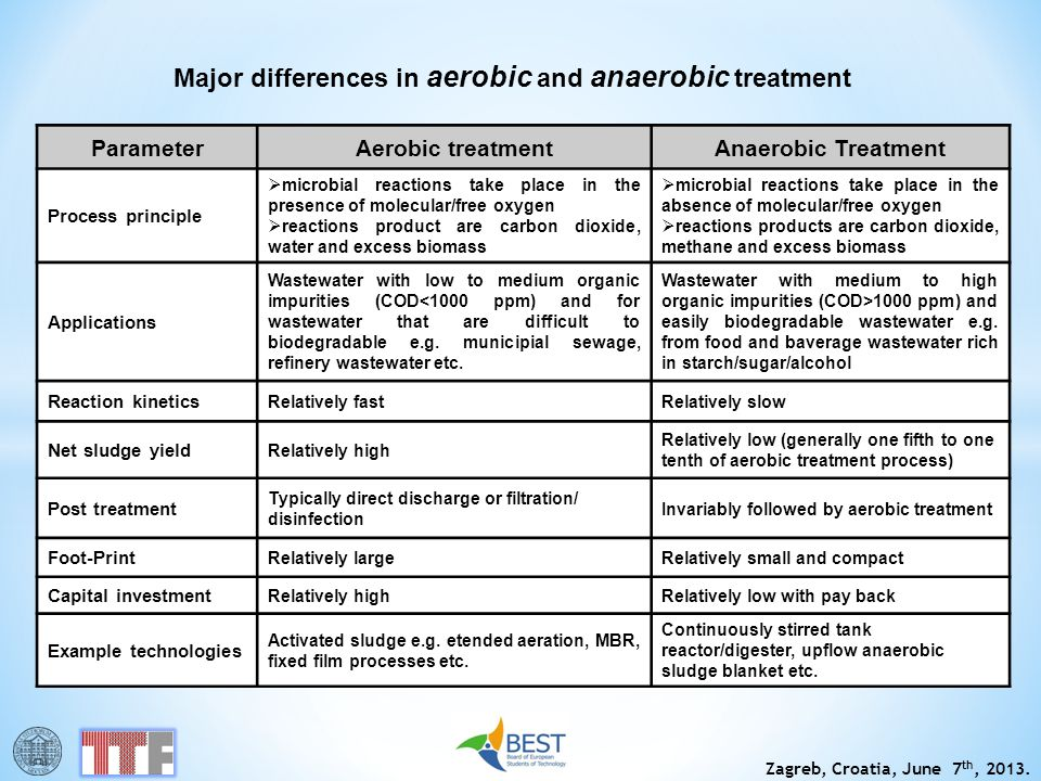Major differences in aerobic and anaerobic treatment
