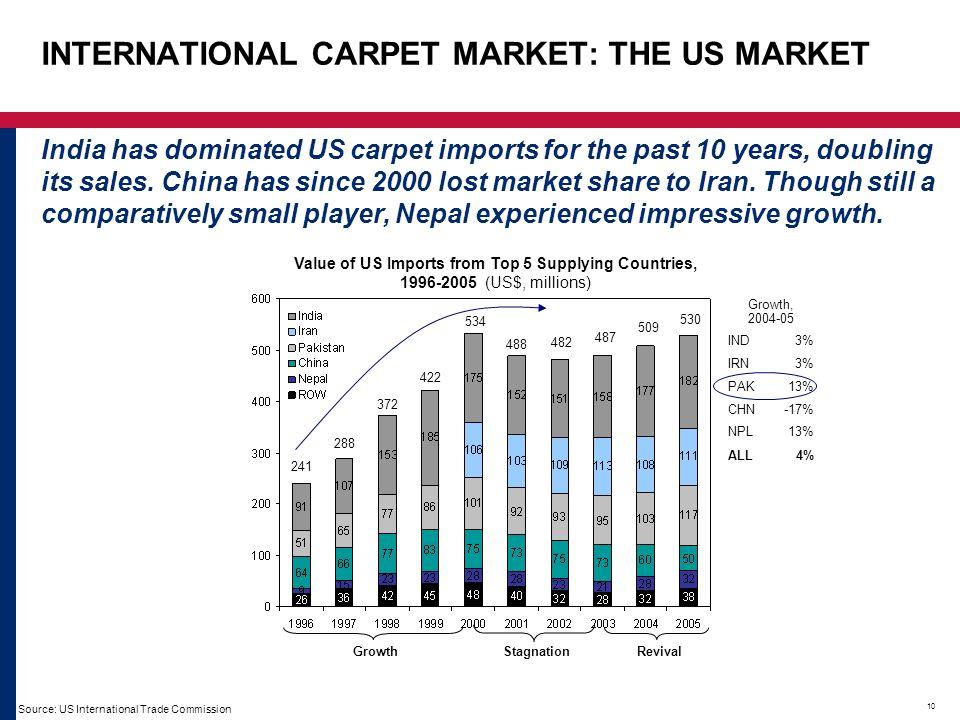 INTERNATIONAL CARPET MARKET: THE US MARKET