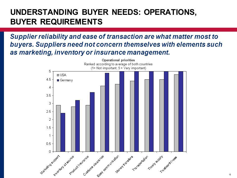 UNDERSTANDING BUYER NEEDS: OPERATIONS, BUYER REQUIREMENTS