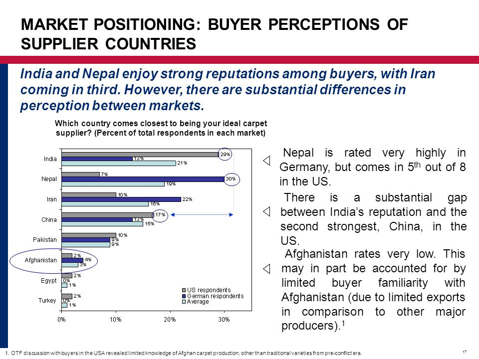 MARKET POSITIONING: BUYER PERCEPTIONS OF SUPPLIER COUNTRIES