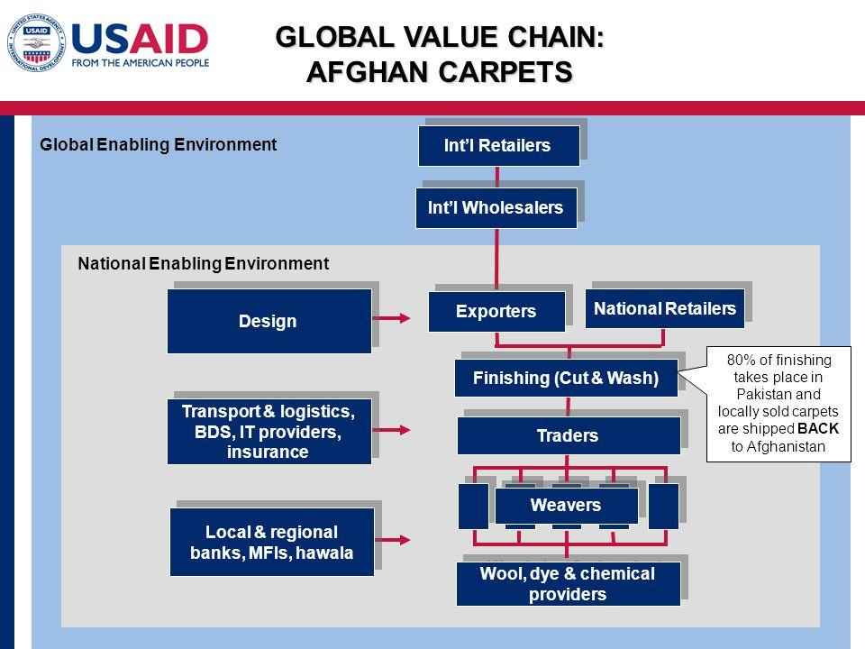 GLOBAL VALUE CHAIN: AFGHAN CARPETS