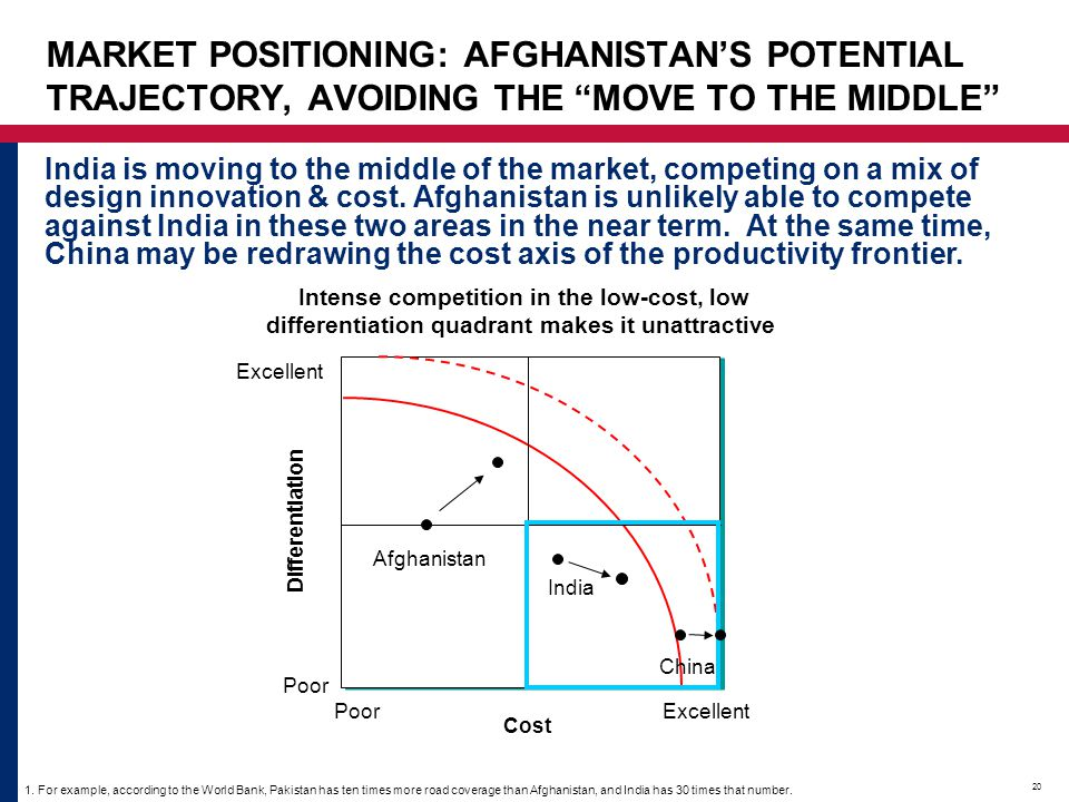 MARKET POSITIONING: AFGHANISTAN'S POTENTIAL TRAJECTORY, AVOIDING THE MOVE TO THE MIDDLE