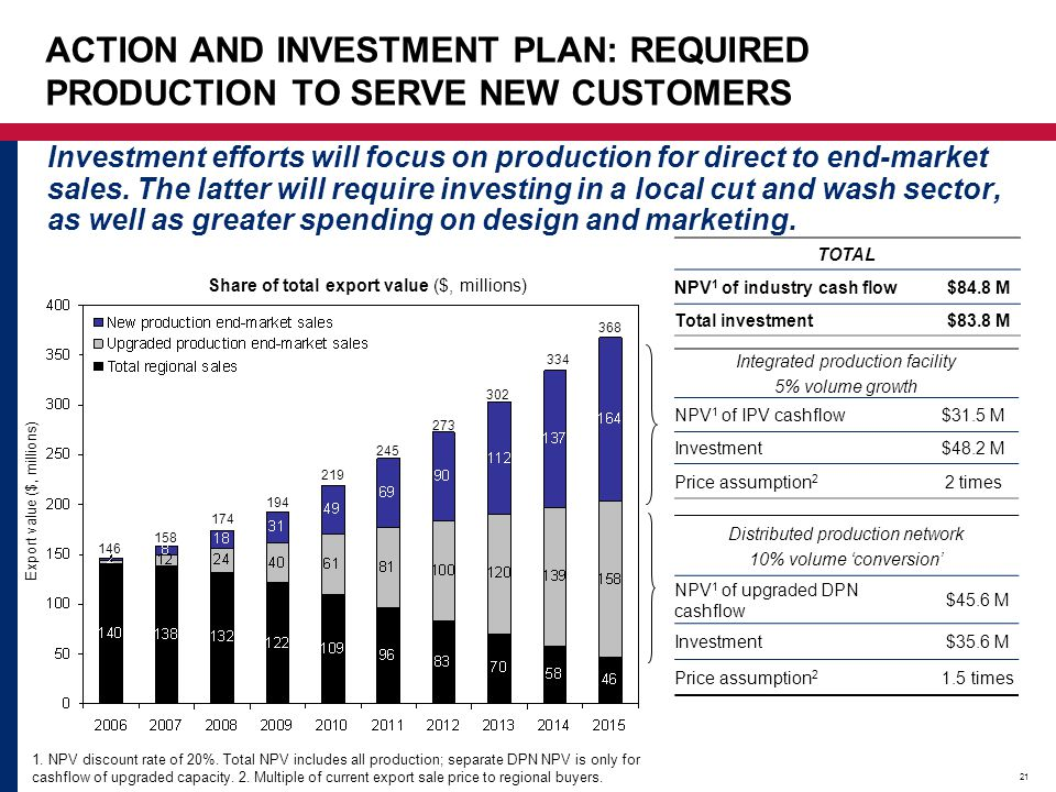 ACTION AND INVESTMENT PLAN: REQUIRED PRODUCTION TO SERVE NEW CUSTOMERS
