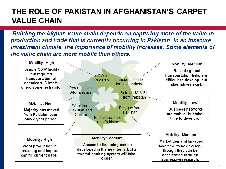 THE ROLE OF PAKISTAN IN AFGHANISTAN'S CARPET VALUE CHAIN