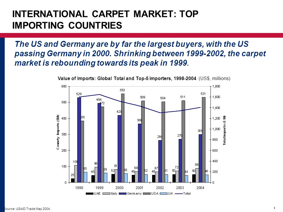 INTERNATIONAL CARPET MARKET: TOP IMPORTING COUNTRIES