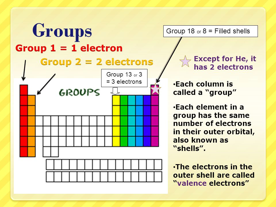 Groups Group 1 = 1 electron Group 2 = 2 electrons