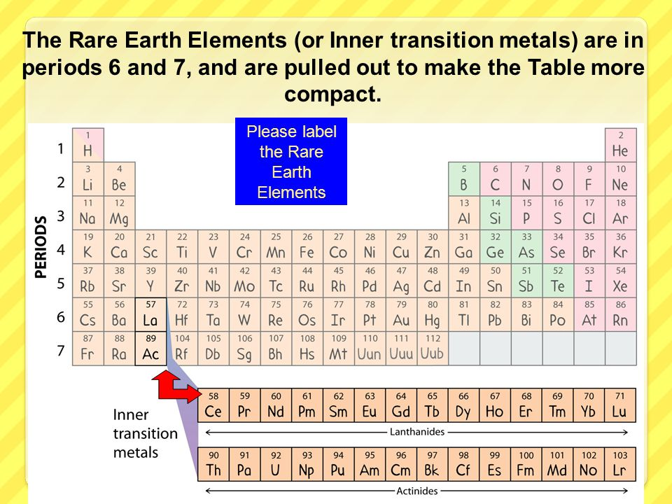 Please label the Rare Earth Elements