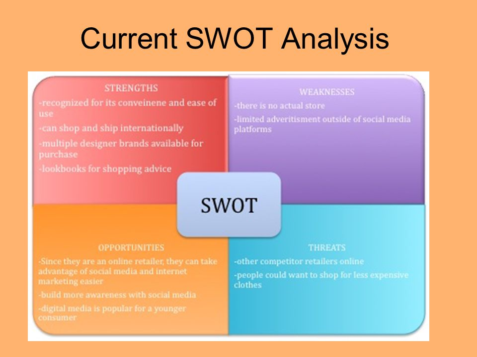 Current SWOT Analysis