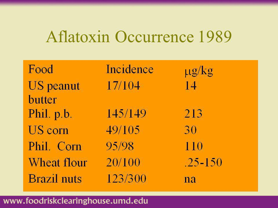 Aflatoxin Occurrence 1989 Occurrence varies by region. Phil. is an abbreviation for the Philippines.